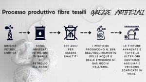 Processo produttivo fibre tessili artificiali